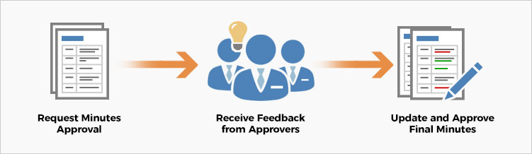 minutes approval process